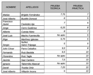 tabla oficial de segunda relevo